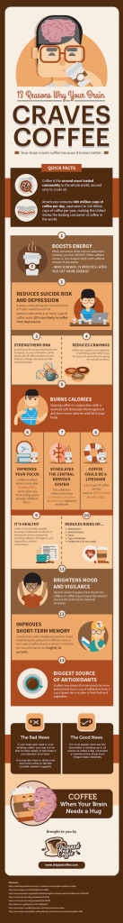 Craves Coffee infographic saying there are 13 resasons for why people crave coffee