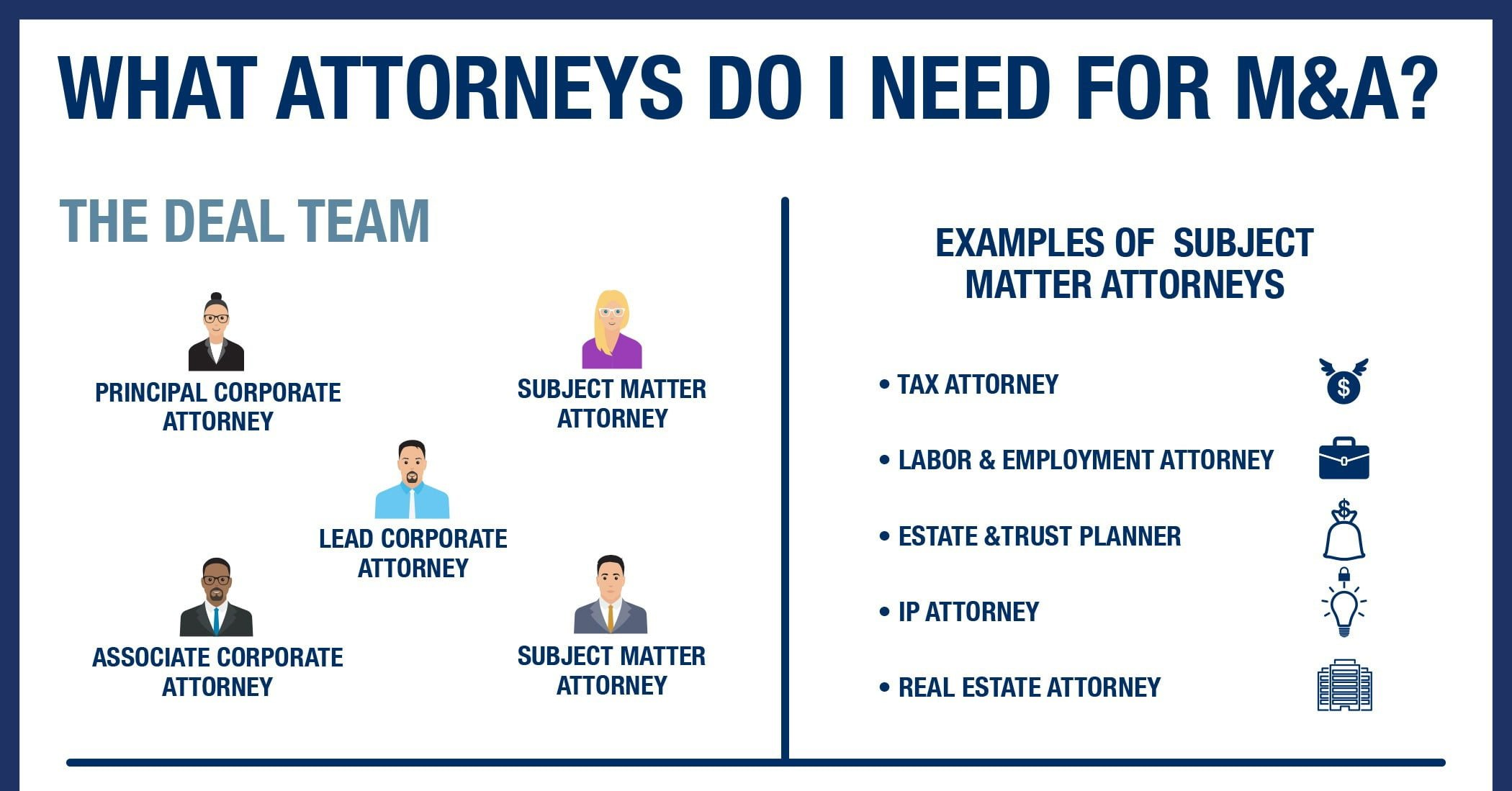 Merger and Acquisition Infographic titled what attorneys do I need for M&A- shows the ideal team you need and the examples of subject matter attorneys