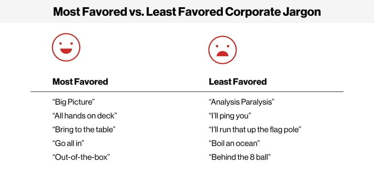 Reads: Most Favored vs. LEast Favored Corporate Jargon with a smiley and frowney face hovering over most favored and least favored jargon