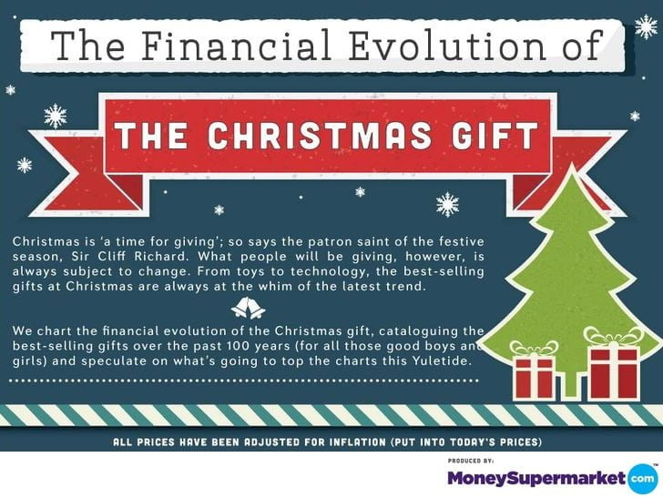 Infographic of the financial evolution of a Christmas gift