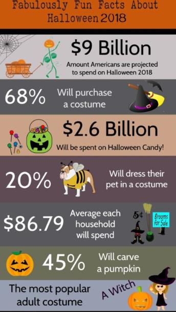 Business: Offit Kurman | Read Delete: Halloween Fun Facts | Offit Kurman