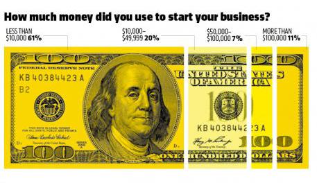Inc 500 CEO graphic