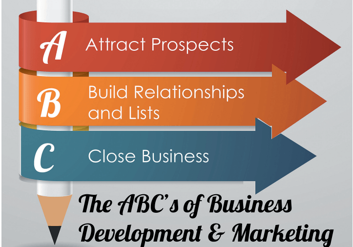 Pictures of the ABCs that reads, Attract Prospects, Build Relationships and List, and Close Business