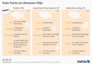 Amazon HQ Fast Facts