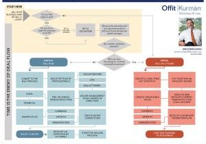 Business Exit Plan Flow Chart_Mike Only - Horizontal_082118