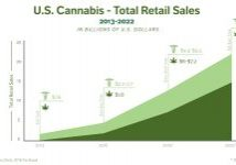 Cannabis 03-22 Sales Estimates_092418