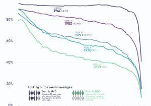 Decline-Upward-Mobility