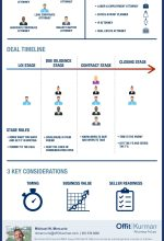 Infographic titled what attorneys do I need for M&A, or mergers and acquisitions.