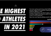 Top paid athletes