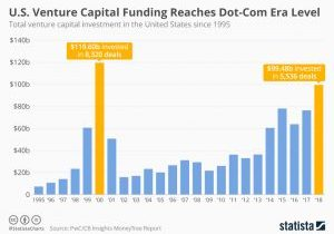 chartoftheday_11443_venture_capital_activity_in_the_us_n