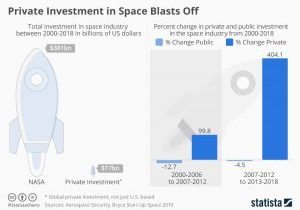 chartoftheday_15654_private_investment_in_space_blasts_off_n