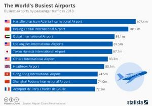 chartoftheday_19007_busiest_airports_by_passenger_traffic_n