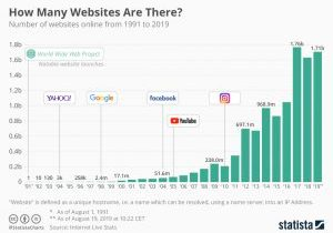 chartoftheday_19058_how_many_websites_are_there_n