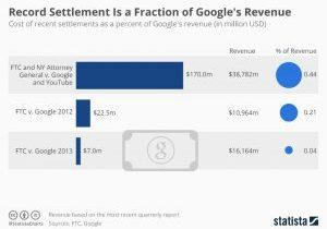 chartoftheday_19272_google_data_privacy_fines_n
