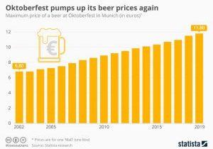 chartoftheday_19400_oktoberfest_beer_prices_n