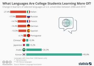 chartoftheday_19598_increase_in_students_enrolled_in_different_language_classes_at_us_universities_n
