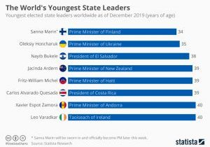 chartoftheday_20237_youngest_elected_state_leaders_n