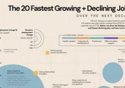 fastest-growing-jobs-next-decade thumbnail