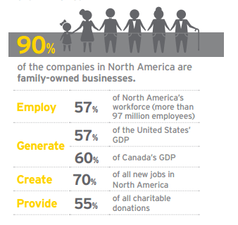 Family Business in North America